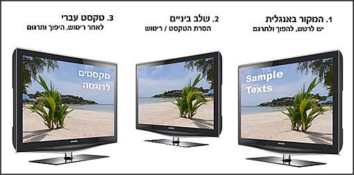תרגום מסמכים גראפים מאנגלית לעברית
