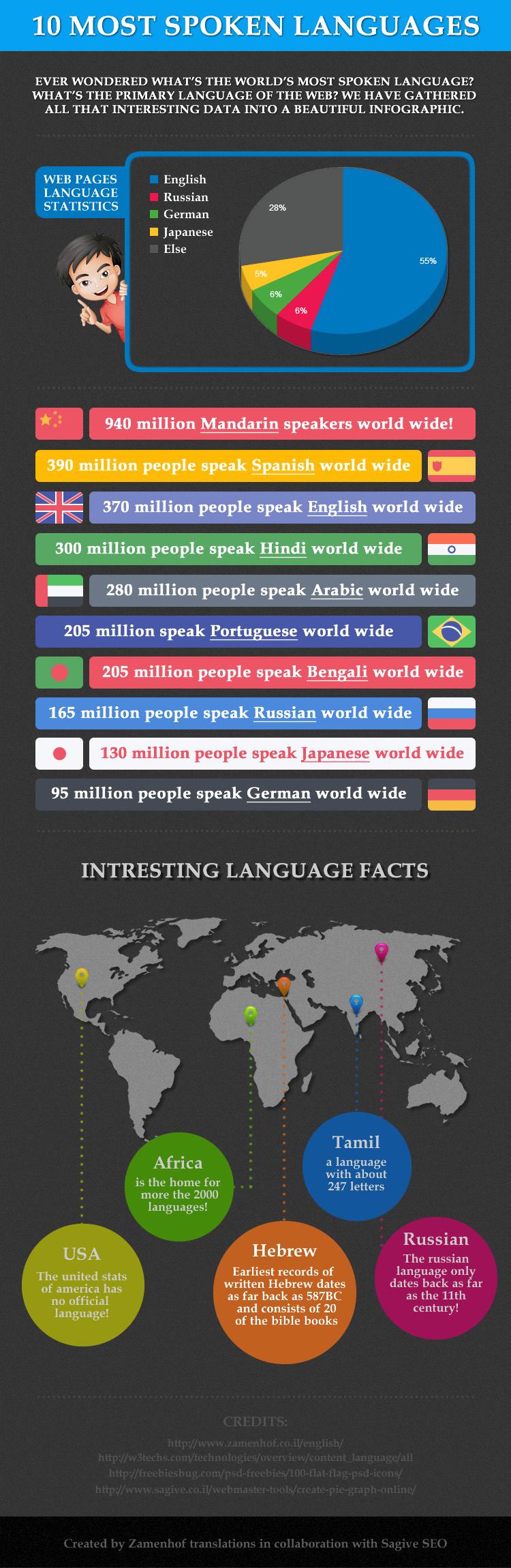 אינפוגרפיק 10 שפות פופולריות